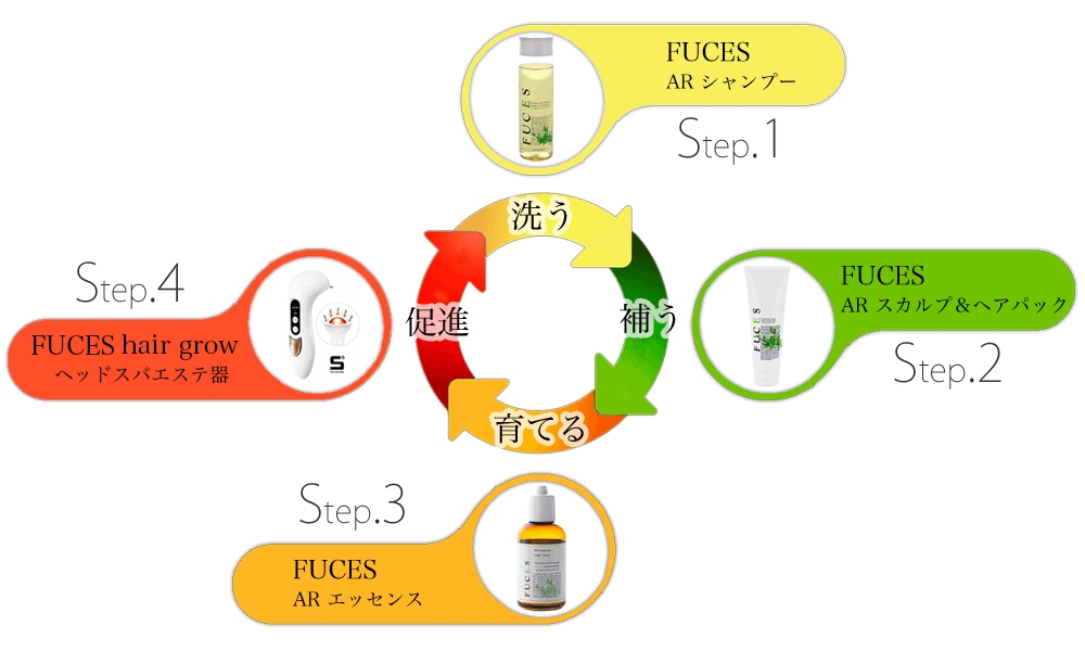 FUCE フーチェ 4つのステップ